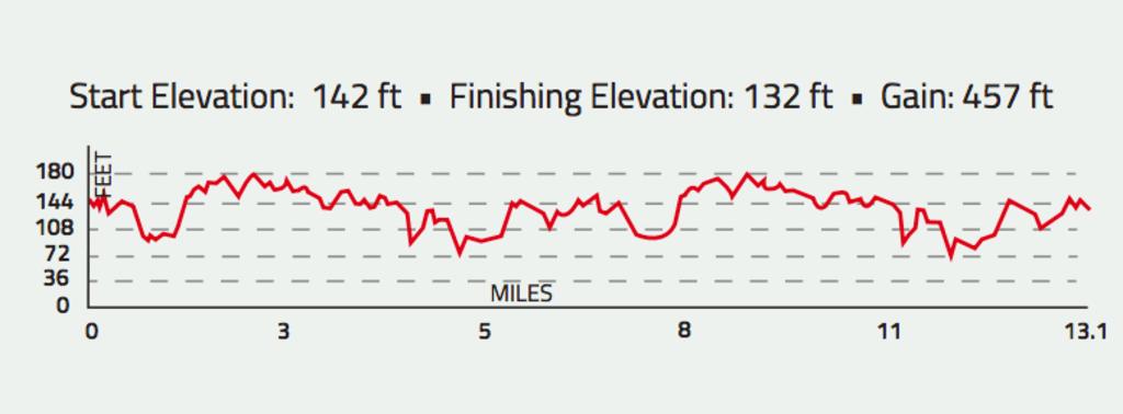 1564503790684Ironman Run elevation map I-W.png