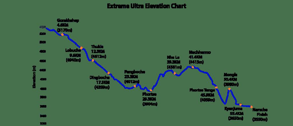 Extrreme-everest-marathon-ultramarathon-elevation-chart-2.png