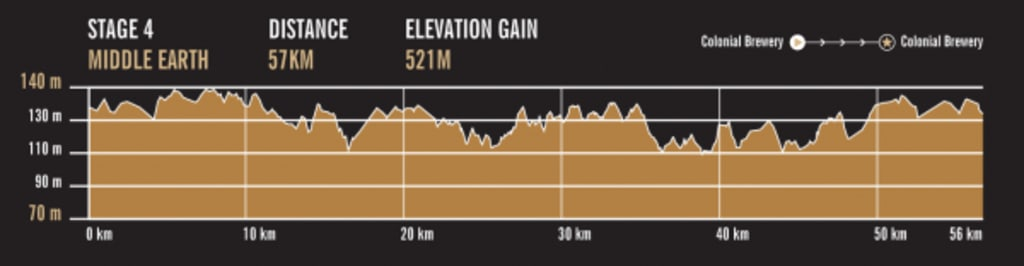 C2C-map-elevation-profile-stage-5.png