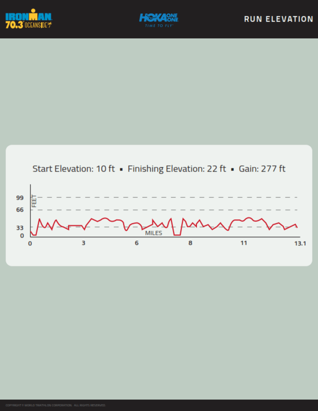 ironman-course-map-703-oceanside-run-elevation-2018-web-1_001.png
