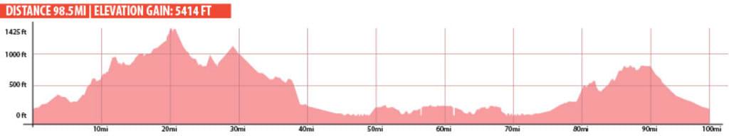 SBCGF_CourseMap_elevation_100mi.jpg