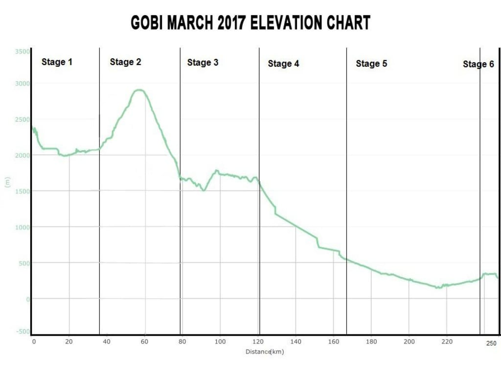 Elevation_chart_whole-course_gobimarch.jpg