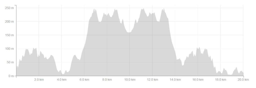 1551116967185darby_river_run_21km_elevation_profile.jpg