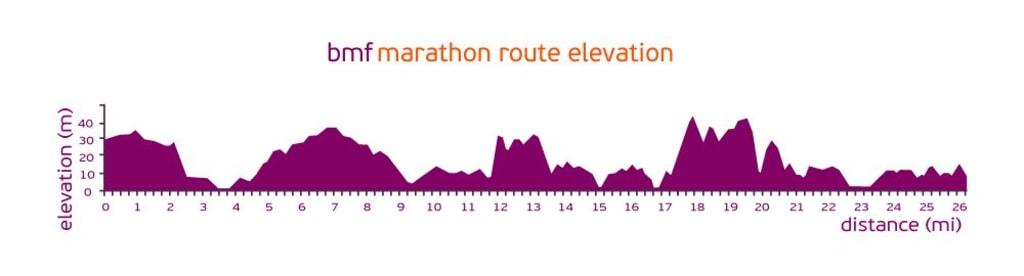 Bournemouth-Marathon-Ele.jpg