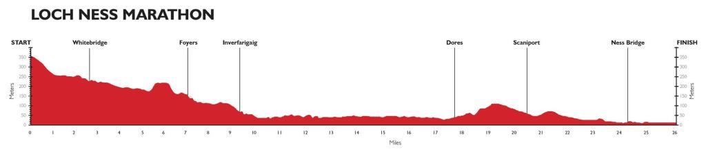 Loch-Ness-Marathon-Profile.jpg