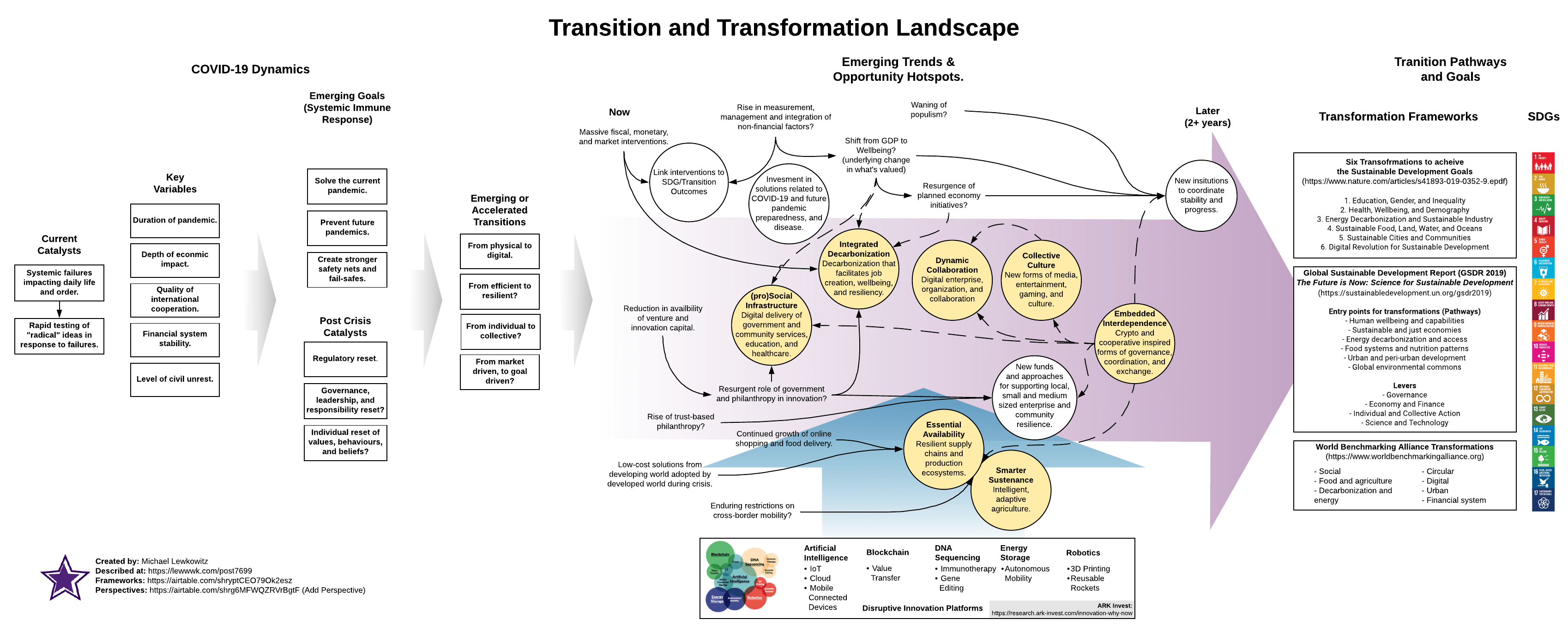 Possibilian: Transition and Transformation Landscape