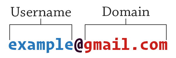 How an email address is split into two parts; the username and domain