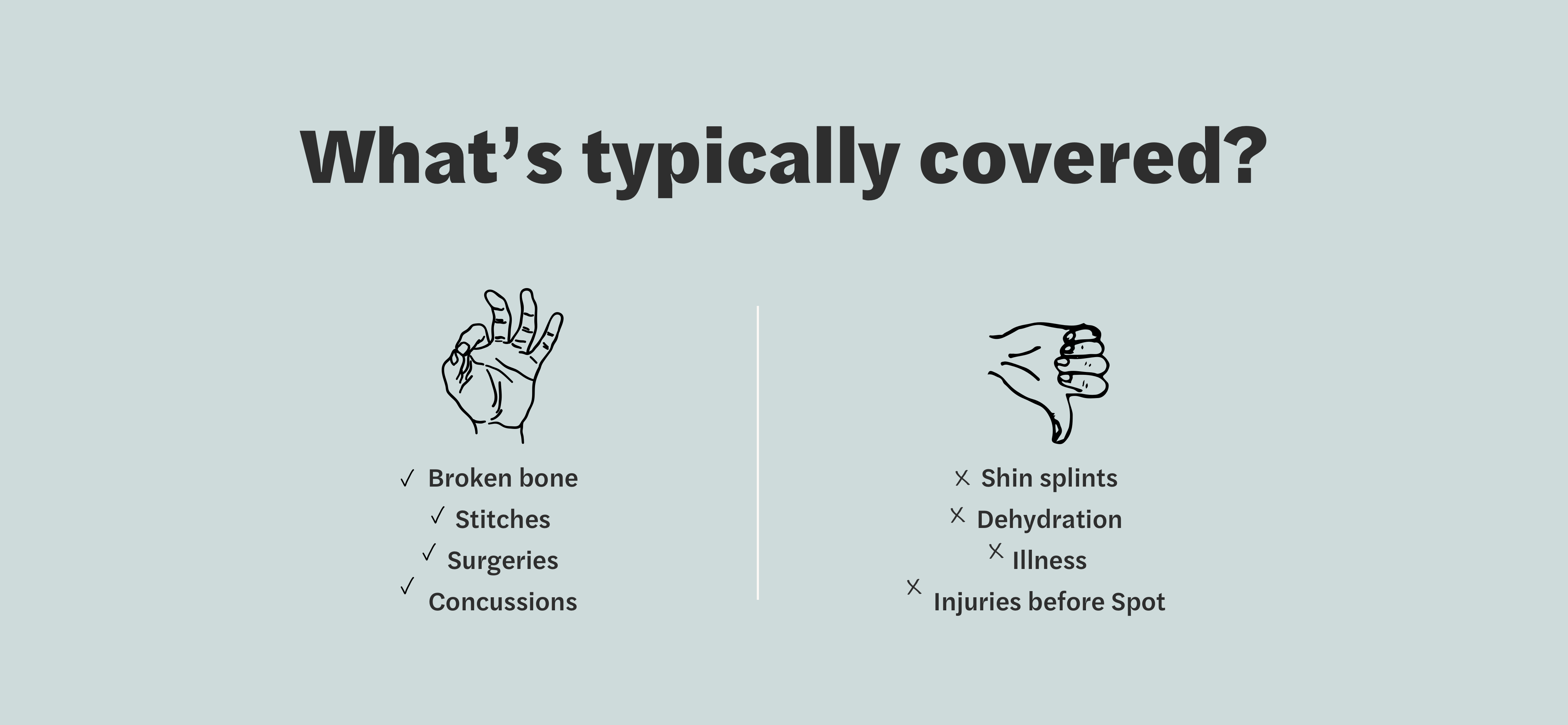 What's Covered? Covered: Broken bone, stitches, surgeries, concussion. Not Covered: Shin splints, dehydration, illness, 						injuries before Spot.
