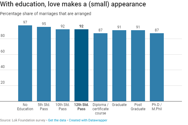 With education, love makes a (small) appearance