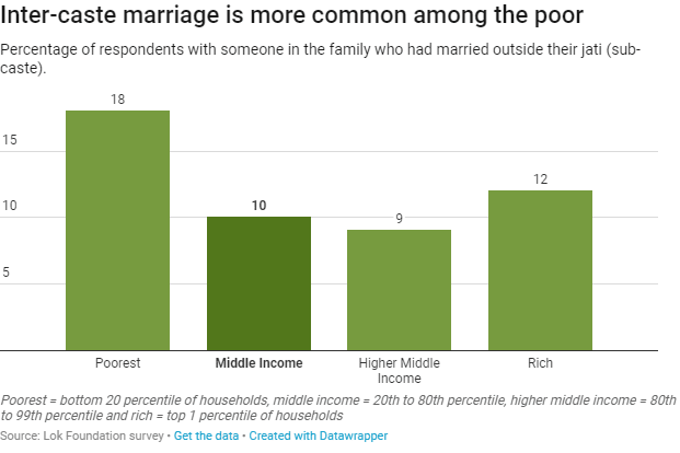 Inter-caste marriage is more common among the poor