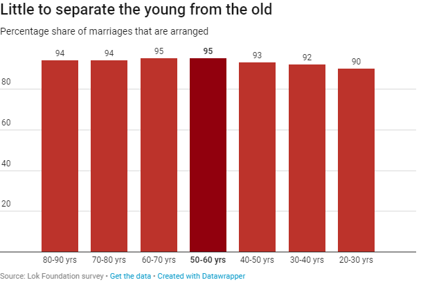 Little to separate the young from the old