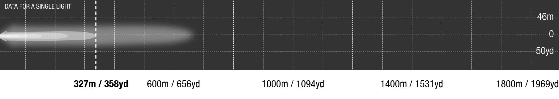 LED Bar Dual Row 10 Inch Photometrics