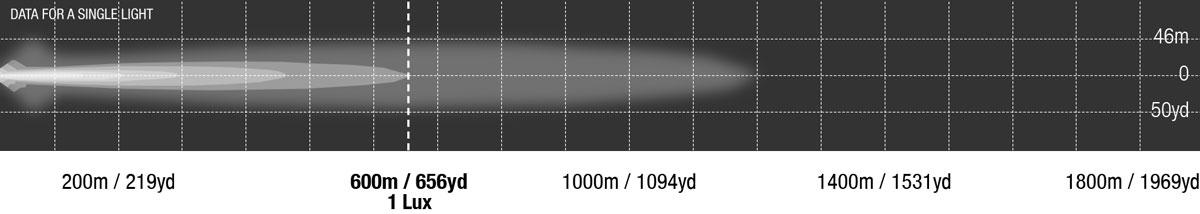 LED Bar Dual Row Single Row 30 Inch Photometrics