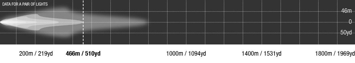 Striker LED Combo Photometric