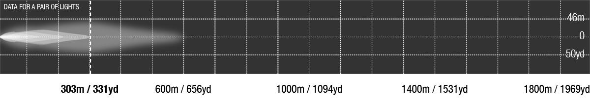 Striker LED Flood Photometric