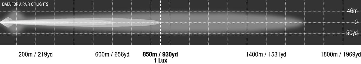 Venom LED Photometric