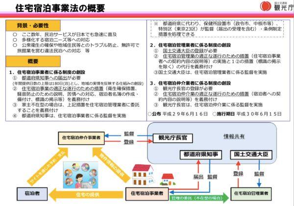 日本住宅宿泊事業法