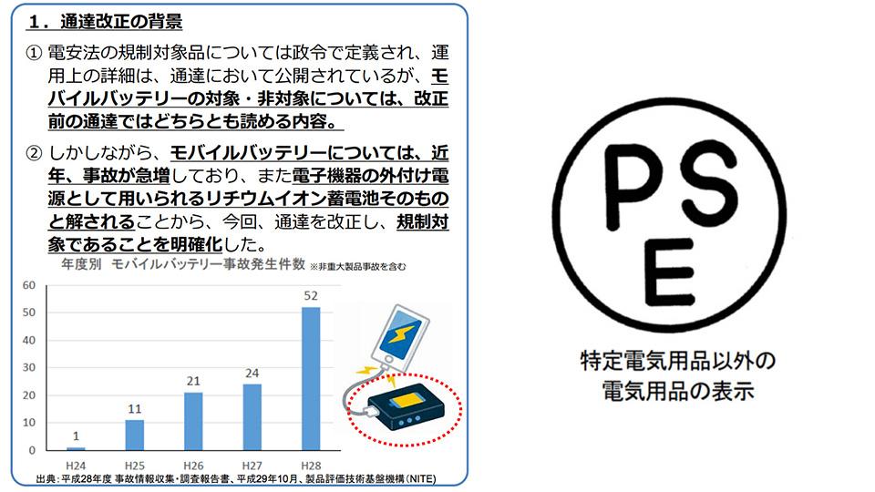 舊款充電器「尿袋」受影響而大割價!日本2月1日實施新修訂電器用品安全法PSE