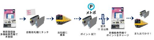 「メトポ」のサービスイメージ