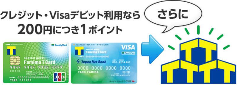 ファミマTカード(クレジット・Visaデビット)でクレジット・Visaデビットで支払うと、200円につき1ポイント貯まります。