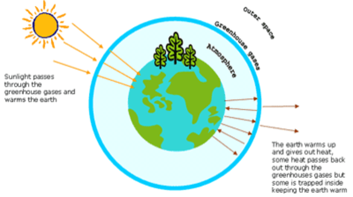 The greenhouse effect link ethiopia the greenhouse effect ccuart Images