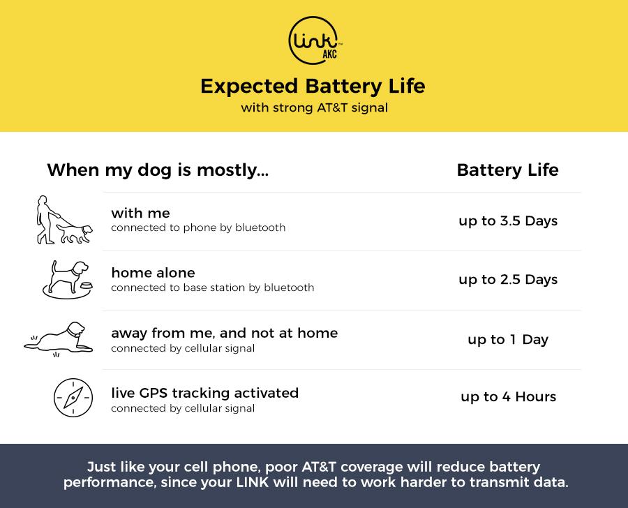 Battery Life Info
