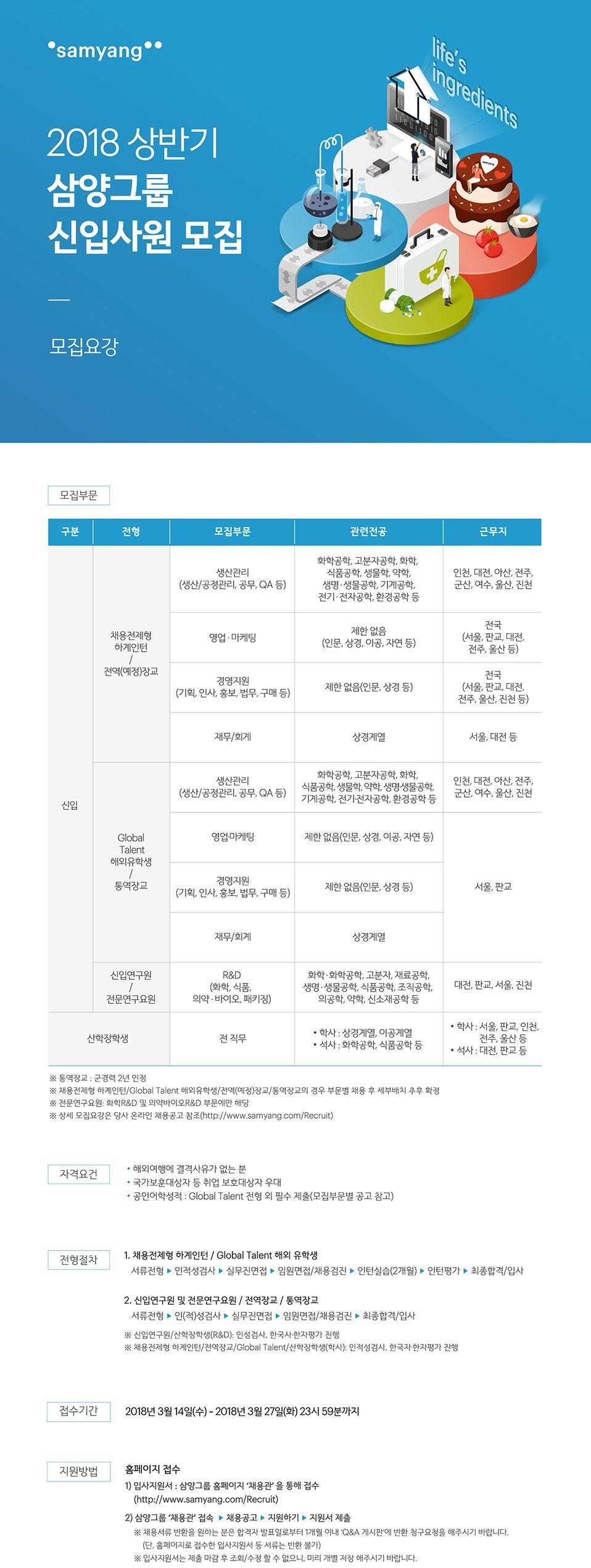[삼양그룹] 2018 상반기 신입사원 모집