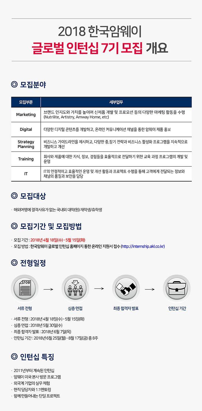 [한국암웨이] 대학생 글로벌 인턴십 7기 모집