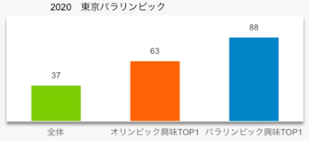 東京パラリンピックの興味関心度