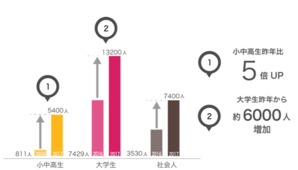 早慶戦のデータ