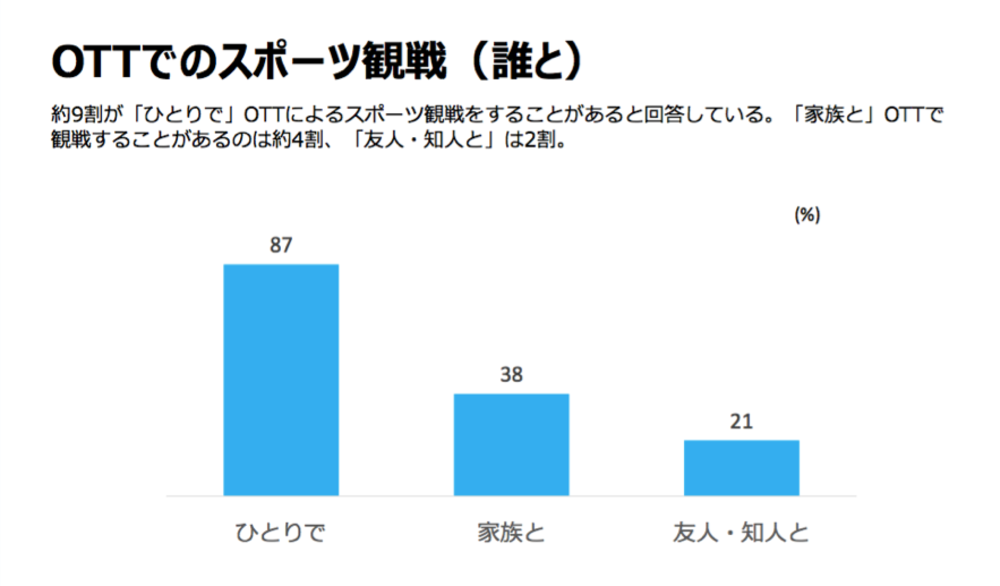 OTTでのスポーツ観戦(誰と)