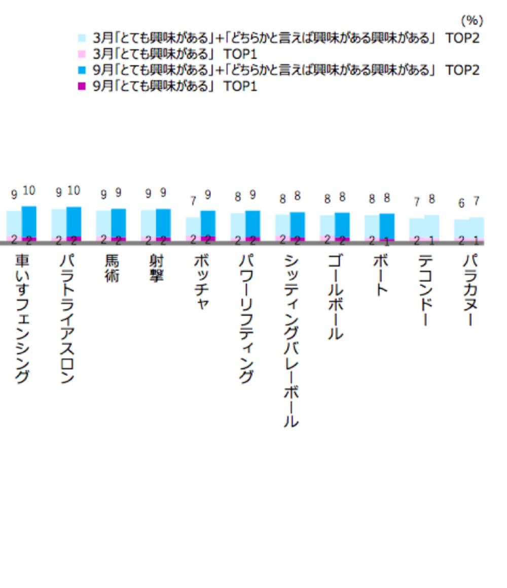 東京パラリンピックの競技関心度