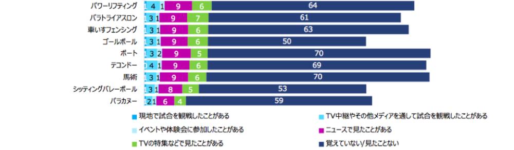 東京パラリンピックの各競技の認知度