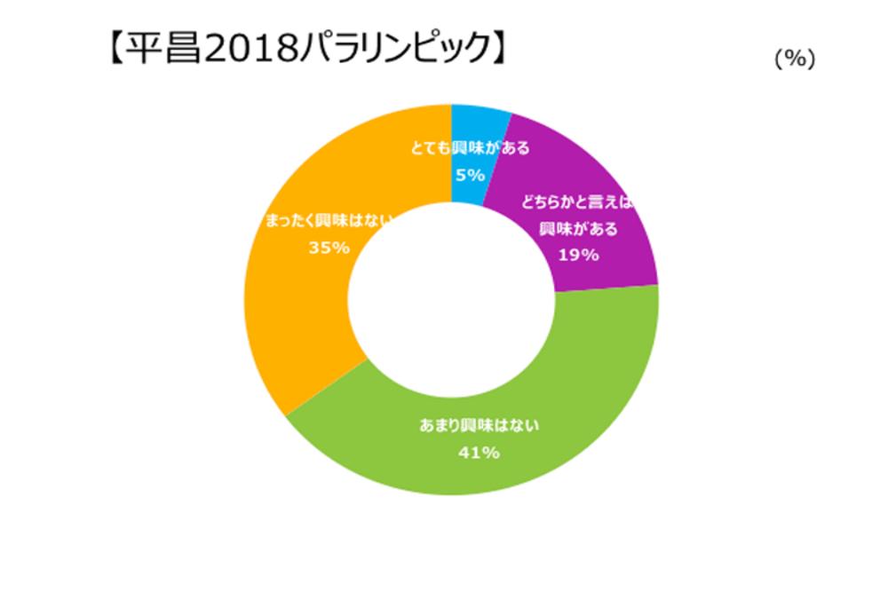 2018平昌パラリンピックの興味関心度
