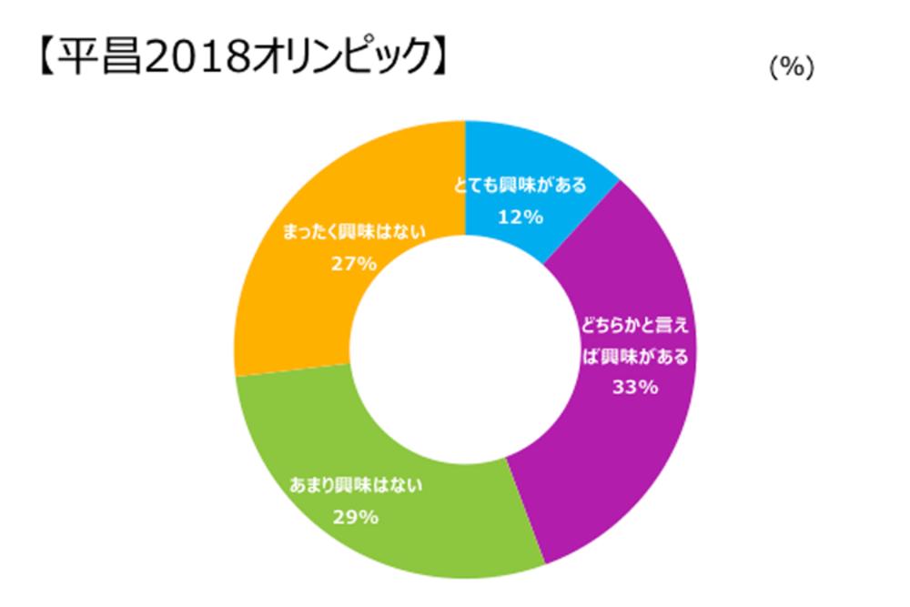 平昌五輪で判明した、冬季スポーツの人気の低さ