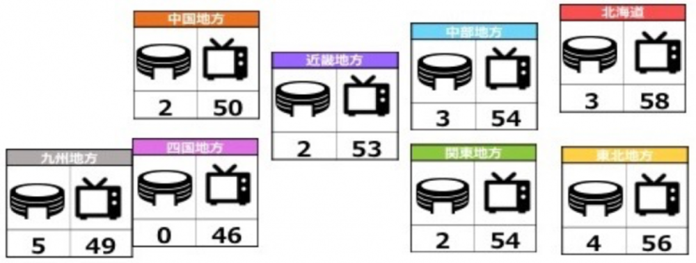 2018平昌五輪・パラリンピックの地域別の観戦意向