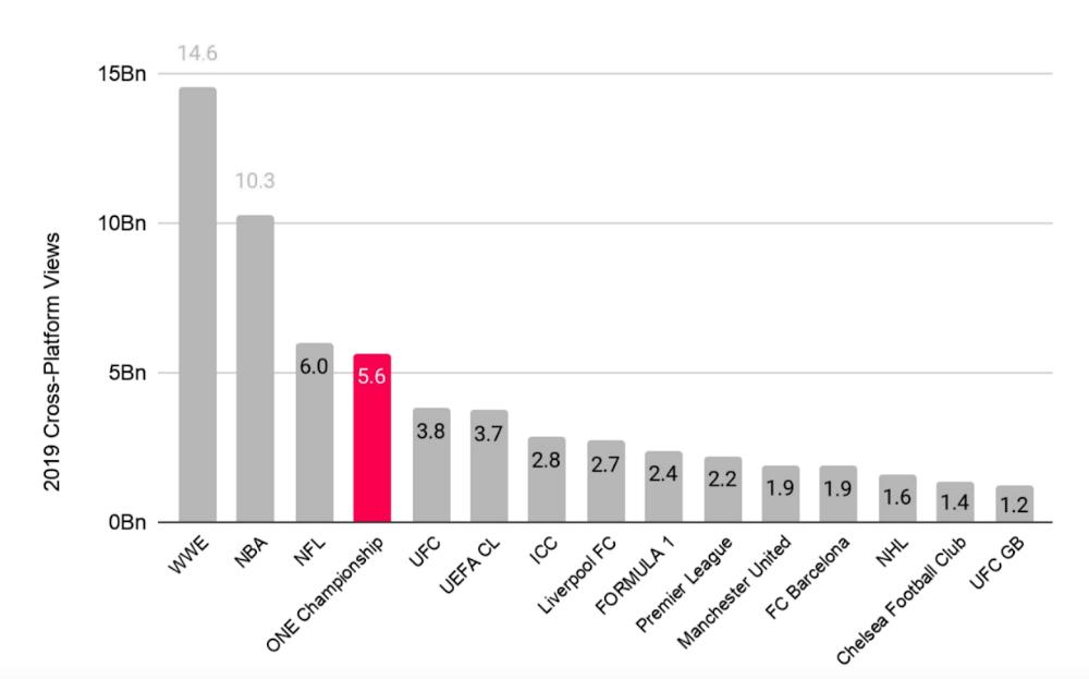 全世界のスポーツ団体のSNS動画再生数(2019年度)