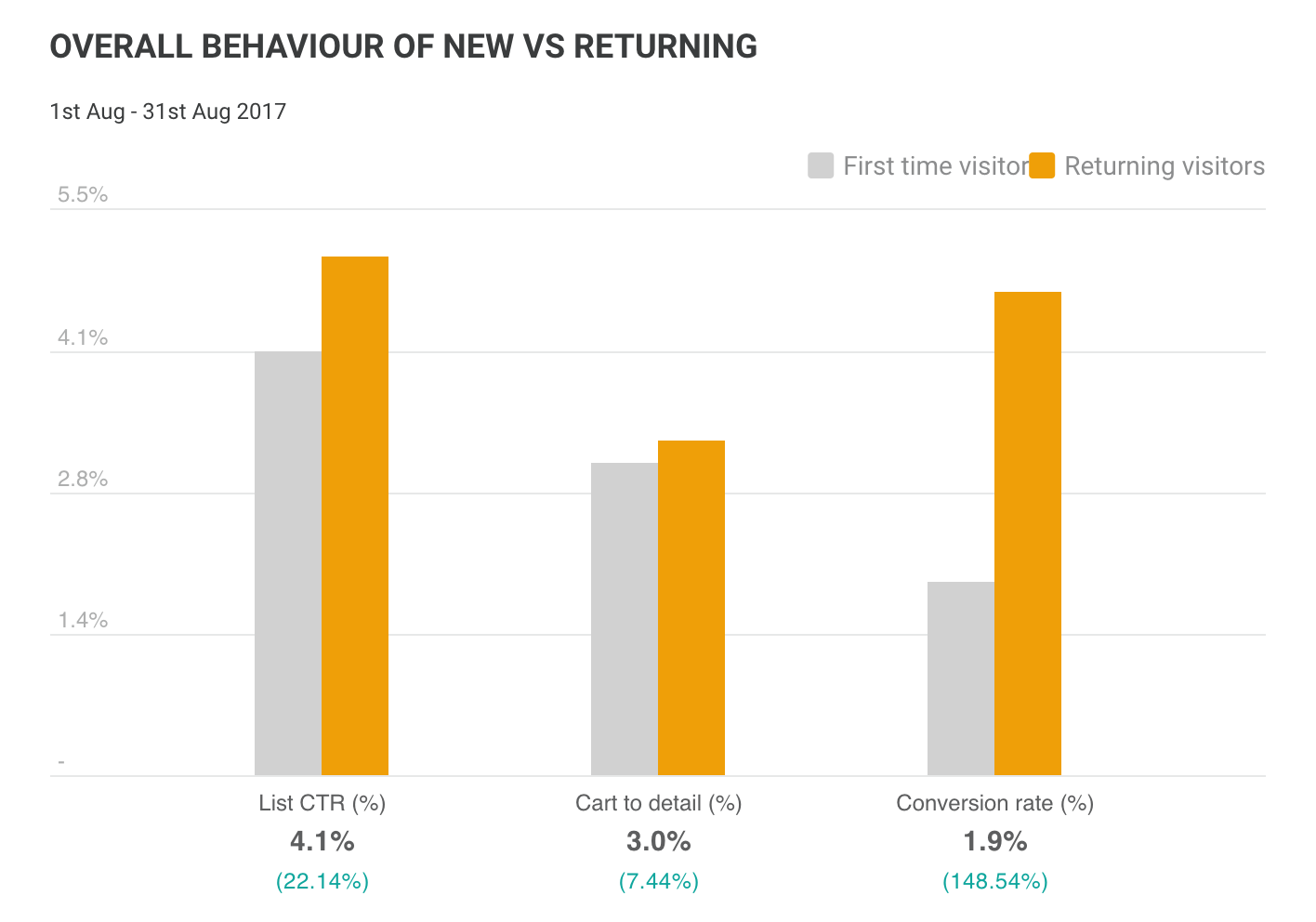 Overall behaviour of new users vs returning users