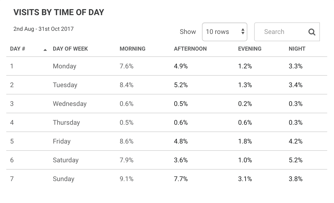 Visits by time of day