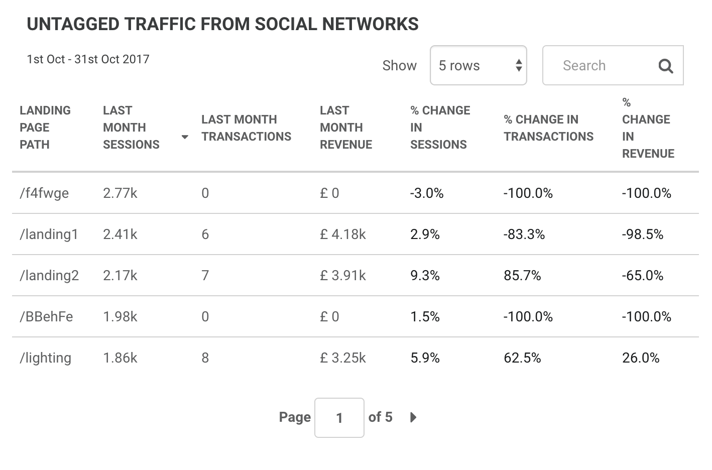 Untagged traffic from social networks
