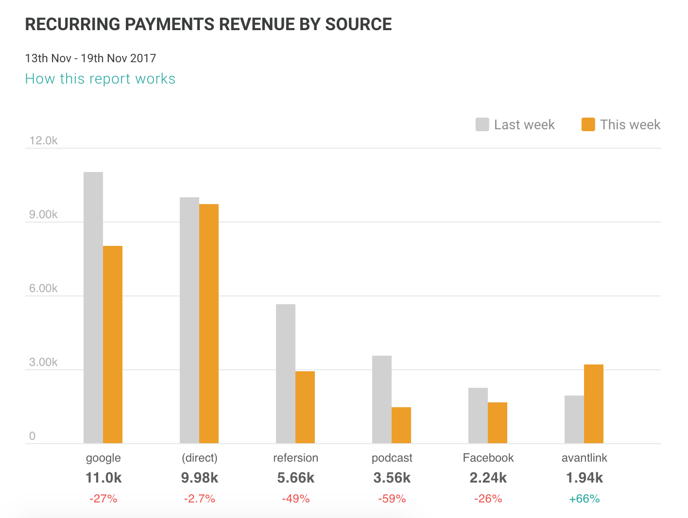 Recurring payments revenue by source