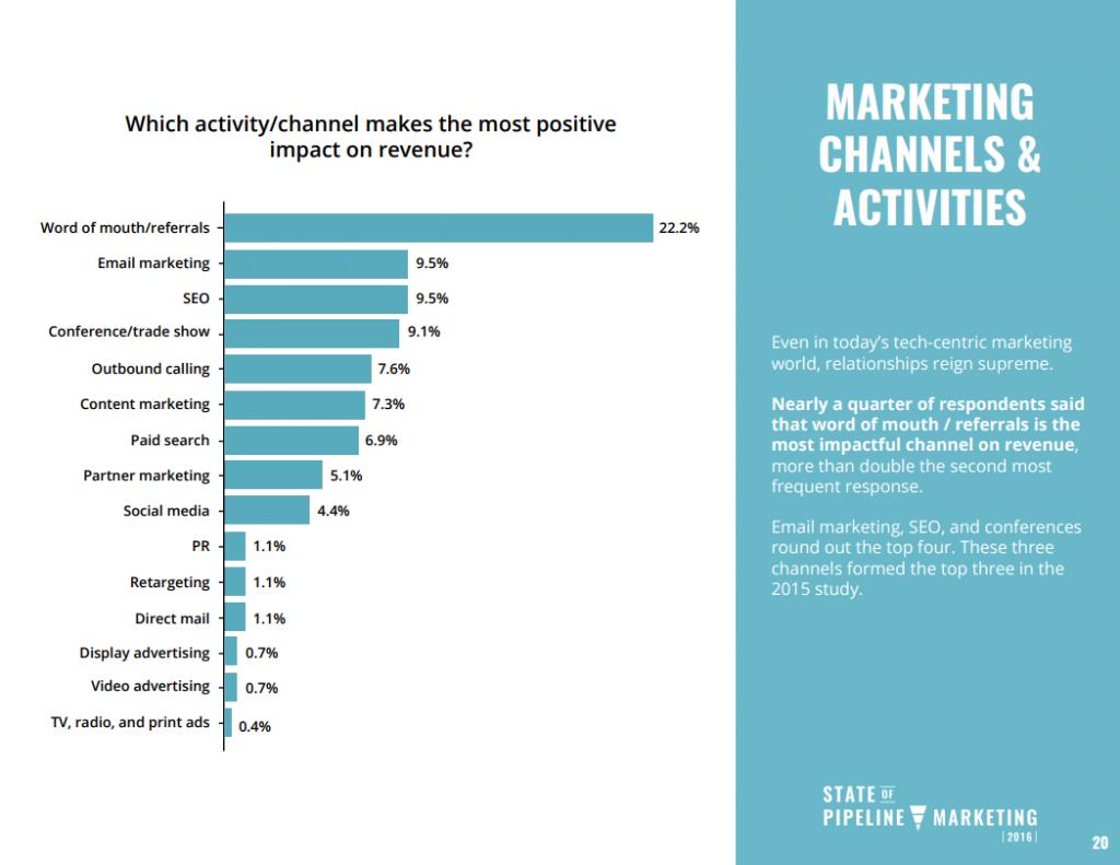 Marketing Channel Revenue Report