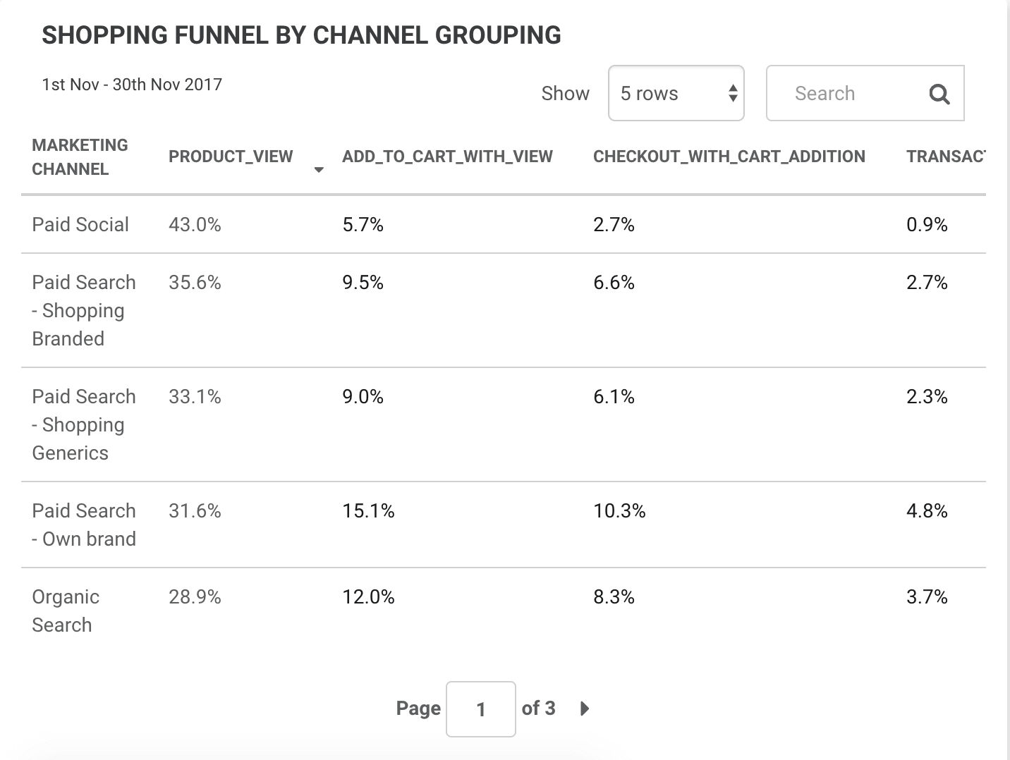 SHOPPING FUNNEL BY CHANNEL GROUPING