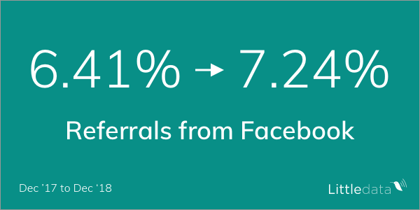 Traffic referred by Facebook for ecommerce sites was up to 7.24%