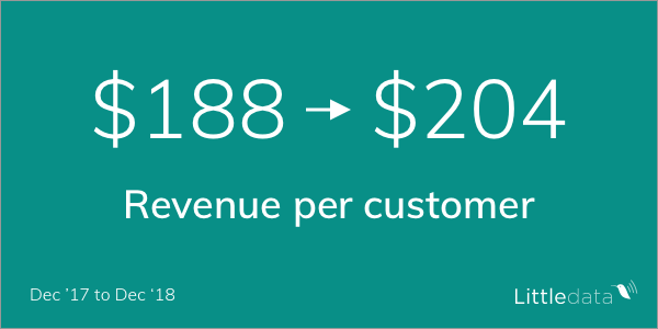 Revenue per customer was up to $204