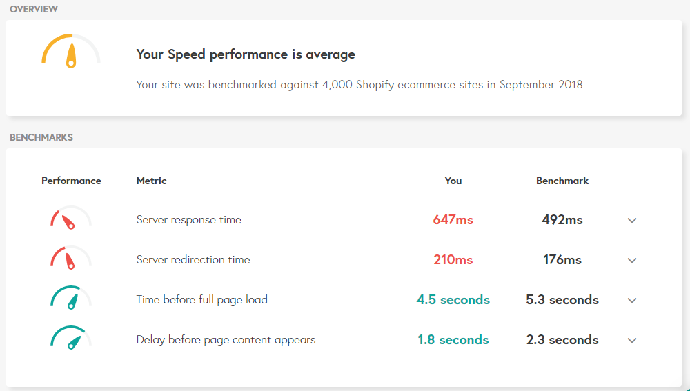 site speed benchmarks for ecommerce websites