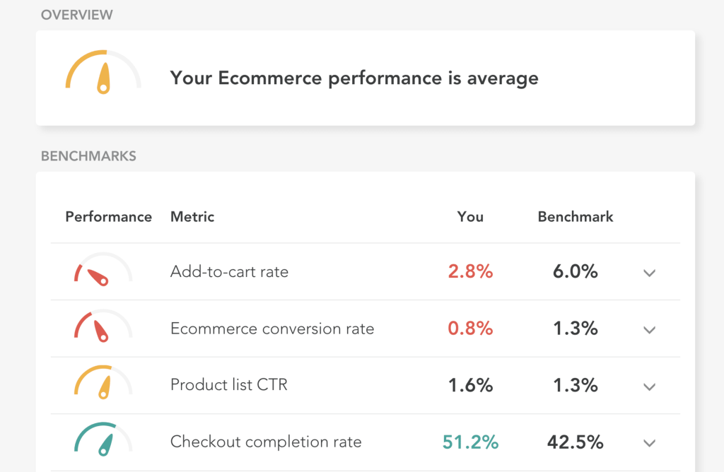 Ecommerce benchmarks in the Littledata app - check your site for free!