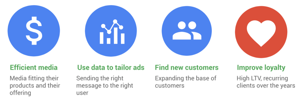 Efficient media, use data to tailor ads, find new customers