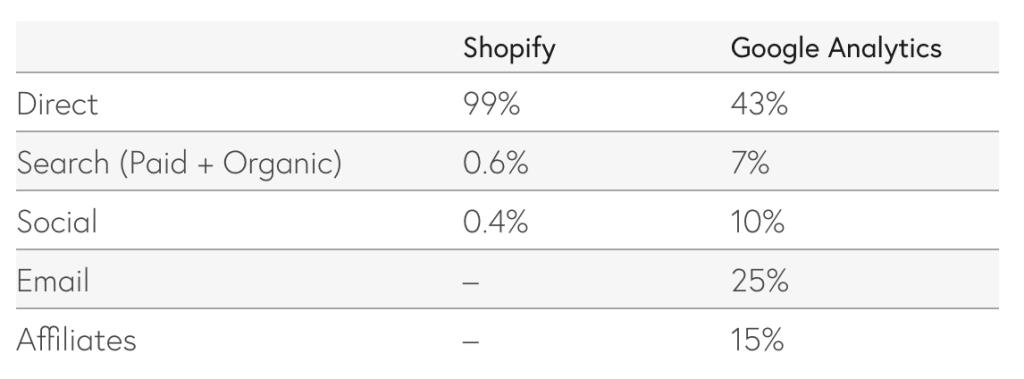 last click attribution metrics