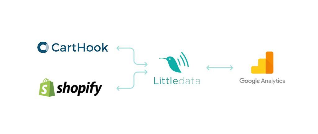 Littledata